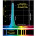 Spectral Response of Orion UtraBlock Narrowband Filter